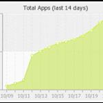 Приложения, добавленные за 14 дней