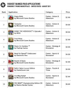 Distimo: '10 топовых платных игр для Windows Phone 7 выпущены Xbox Live'