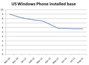 4,8 млн жителей США используют WP7-смартфоны