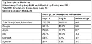 4, 8 млн жителей США используют WP7-смартфоны