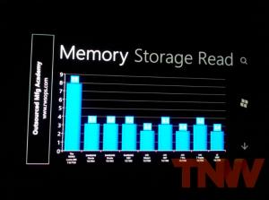Скорость работы с памятью