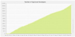 Количество разработчиков