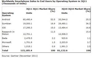 Общемировые продажи смартфонов конечному пользователю в III квартале 2011 года. Операционные системы