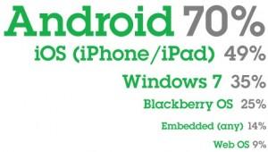 35% профессионалов IT планируют разработку для Windows Phone 7