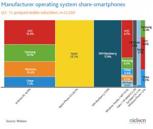 Мобильные платформы Microsoft занимают 6,1% рынка смартфонов в США