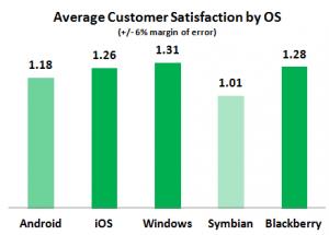 Степень удовлетворённости операционной системой