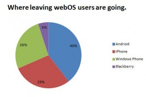 Покидая webOS