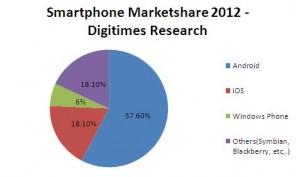 Рыночная доля смартфонов в 2012 году
