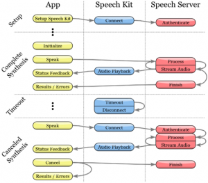 Диаграмма процесса синтеза речи