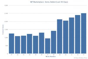 Рост маркета в январе