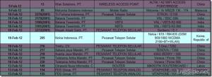 Смартфон Nokia 610 прошел сертификацию в Индонезии