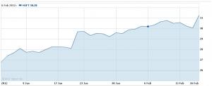 Стоимость акций Microsoft выросла до 31 доллара за штуку