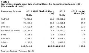 Продажи WP-смартфонов за год увеличились на 450%, в IV квартале продано на 63% больше, чем в III