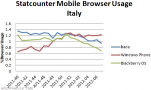 Доли браузеров в Италии