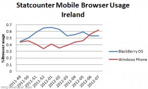Доли браузеров в Ирландии