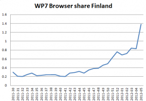 Доля использования браузера WP7 в Финляндии