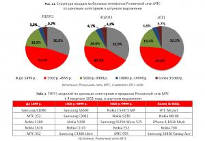 По итогам 4 квартала 2011 года HTC Mozart лидирует в топовом сегменте смартфонов (в розничной сети МТС)