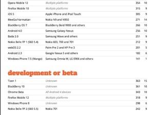 В тестах HTML5 засветилась сборка Windows Phone 8 Apollo
