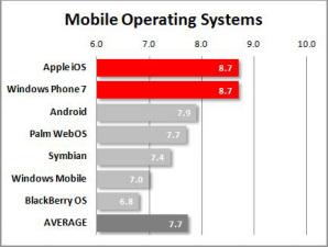 Пользователи iOS и WP7 одинаково удовлетворены своими смартфонами