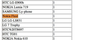 В статистике Occasional Gamer засветился смартфон Nokia Fluid