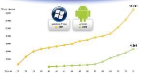 Динамика продаж устройств на базе Windows Phone на старте значительно превышает динамику продаж смартфонов на базе Android