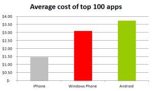 Самые популярные приложения для Windows Phone дешевле, чем приложения для Android