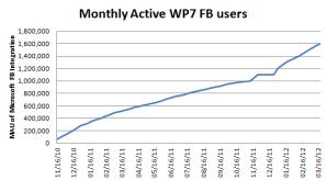 Сетью Facebook через Windows Phone ежемесячно пользуются 1,6 млн человек