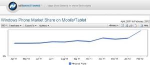 Доля пользователей WP по данным NetMarketShare