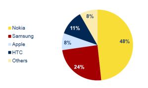 Доли рынка различных производителей смартфонов в России в 2011 году