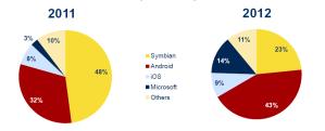 Доли рынка операционных систем в России в 2011 году и прогноз IDC на 2012 год