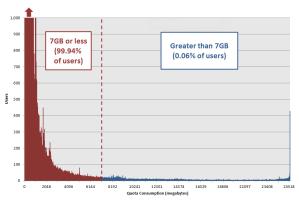 99,94% пользователям достаточно меньше 7 Гб и всего 0,06% пользователям нужно больше 7Гб