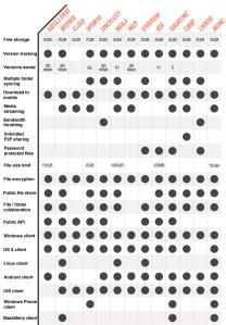 Сравнение облачных сервисов синхронизации файлов