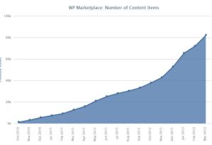 В маркете Windows Phone уже 82 тысячи приложений