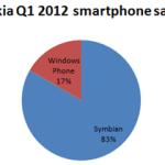 Доля винфонов среди проданных смартфонов