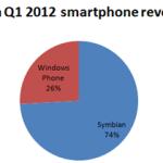 Доля выручки винфонов в общей выручке смартфонов