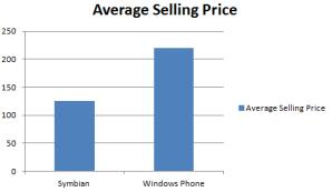 Средняя стоимость смартфонов на Windows Phone и Symbian