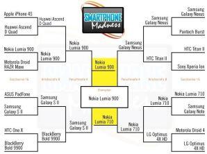 Nokia Lumia 900 выиграла состязание Smartphone Madness 2012 Contest