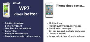 Сравнение iOS 5.1 и WP 7.5