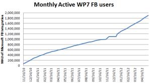Число пользователей приложения Facebook на WP достигло 1,9 млн человек