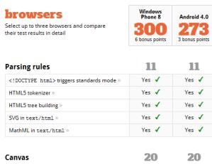 В IE10 из Windows Phone 8 улучшена поддержка HTML5