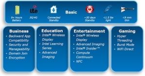 Возможности планшетов и гибридов на базе Intel