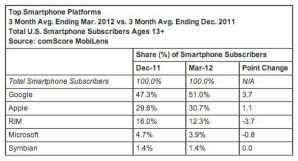 Динамика объёма пользователей мобильной платформы Windows в США за год