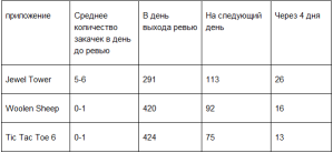 Статистика по скачиваниям приложений XIMAD