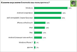 Портрет русскоязычных пользователей от Evernote
