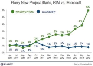 Microsoft vs RIM