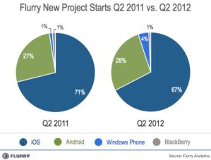 Новые проекты в 2011 и 2012 годах