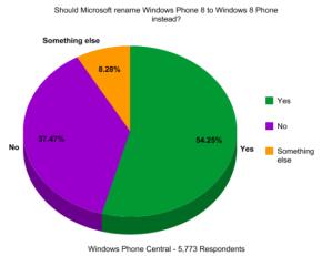 54% пользователей WP Central считают, что Windows Phone 8 следует переименовать в Windows 8 Phone