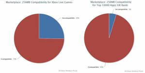 25% игр Xbox Live несовместимы с WP-смартфонами с 256 Мб оперативной памяти