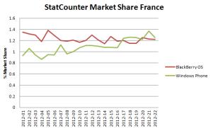 Во Франции Windows Phone стал популярнее Blackberry