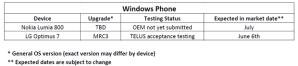 Канадский оператор Telus собирается выпустить апдейт Tango для LG Optimus 7 и Nokia Lumia 800